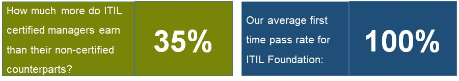 ITIL® Foundation Benefits