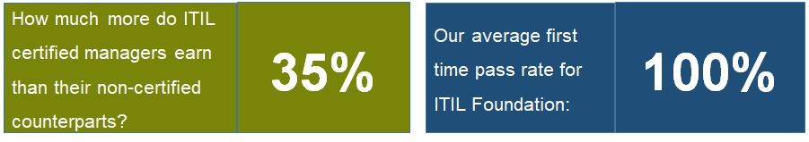 ITIL® Foundation Benefits